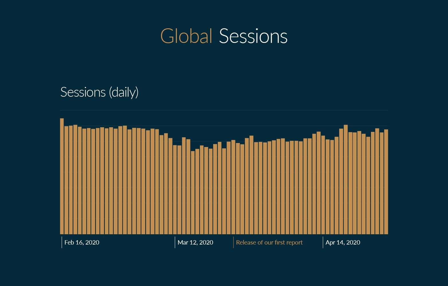 Global Sessions on Chrono24 (daily)