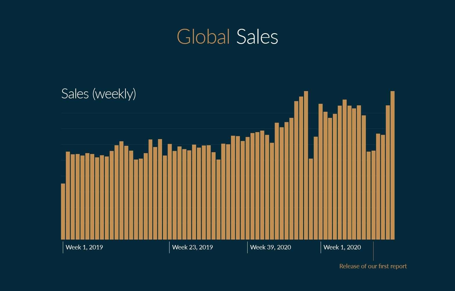 Global Sales on Chrono24 (weekly)