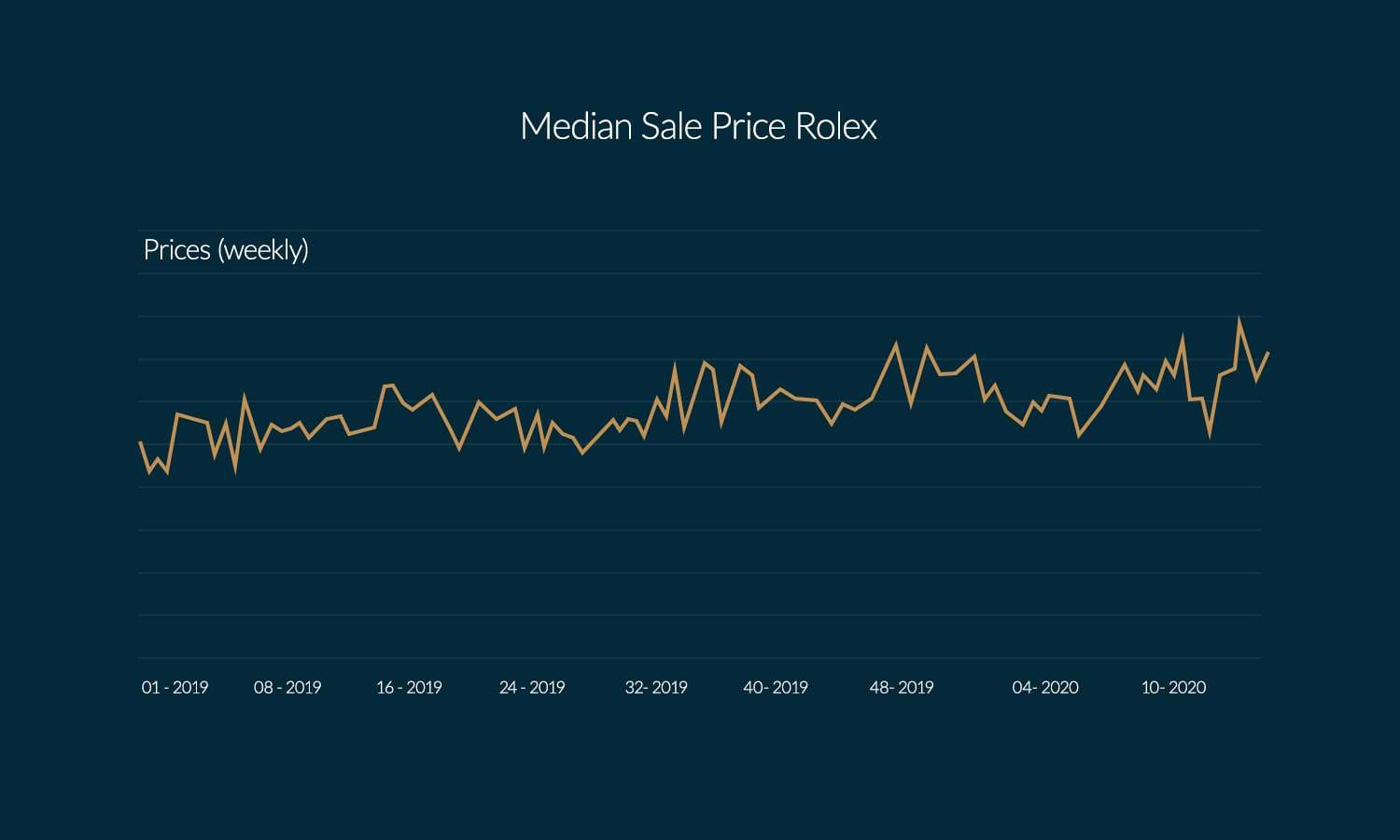 Median sales price for Rolex models on Chrono24