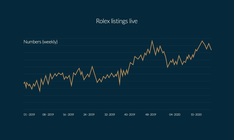 Live Rolex listings on Chrono24 (2019 – mid-April 2020)