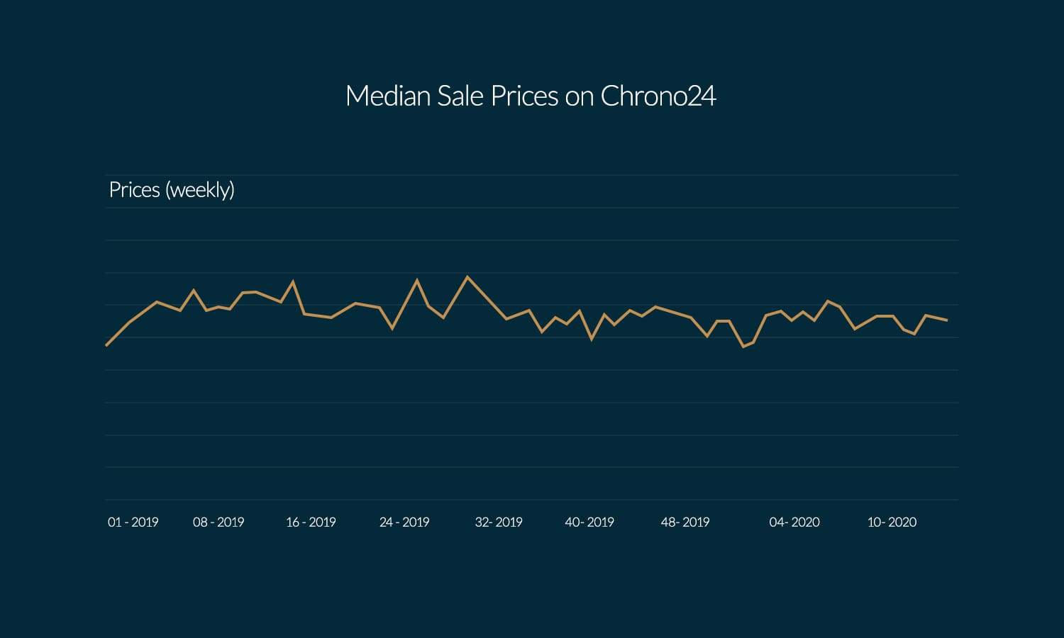 Development of the median sales price for watch models on Chrono24 (2019 – mid April 2020)