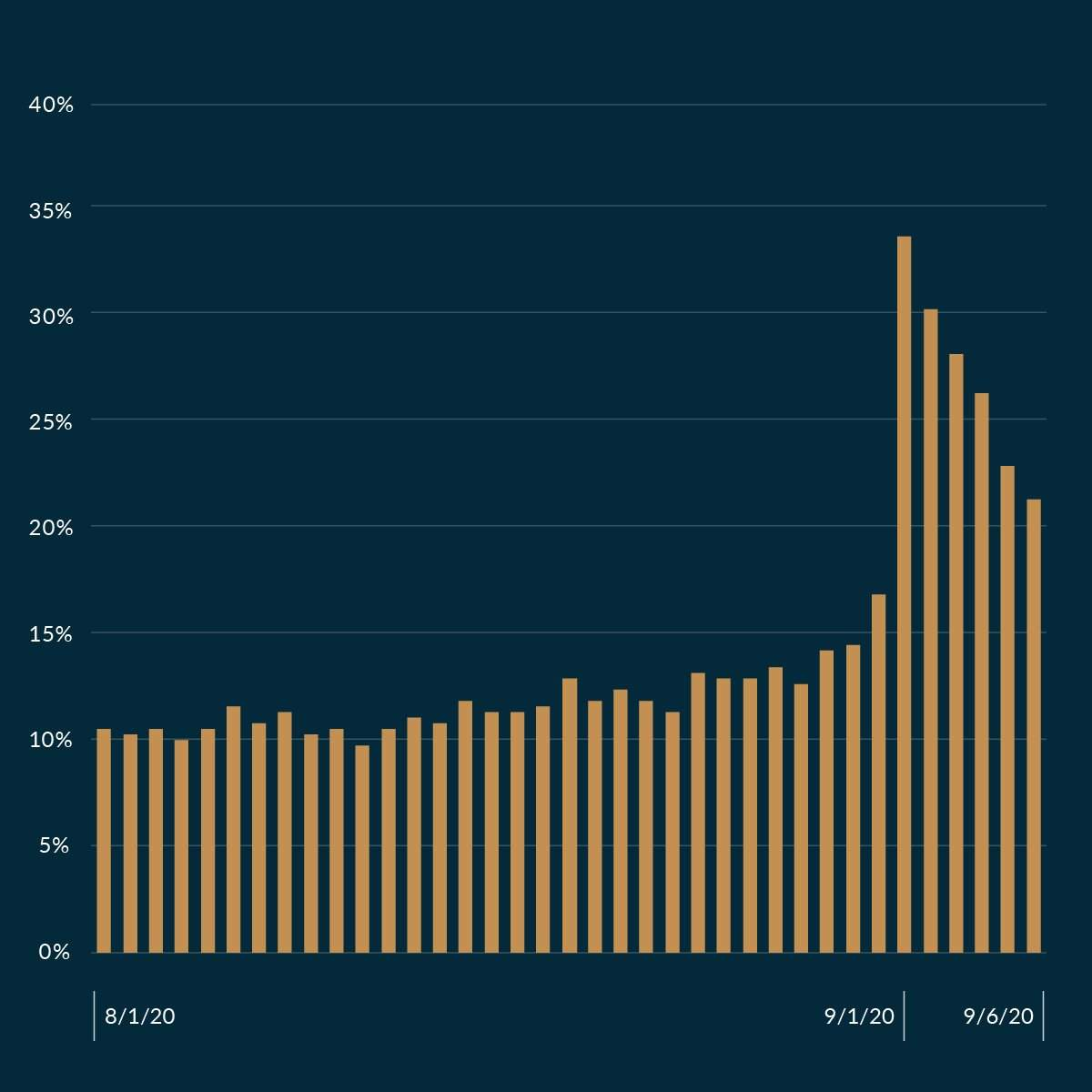 Percentage Hulk page views compared to total Submariner page views on Chrono24