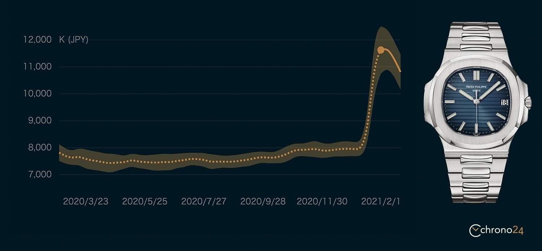 Chrono24 Watch Collectionのパテック フィリップ ノーチラスの価格推移