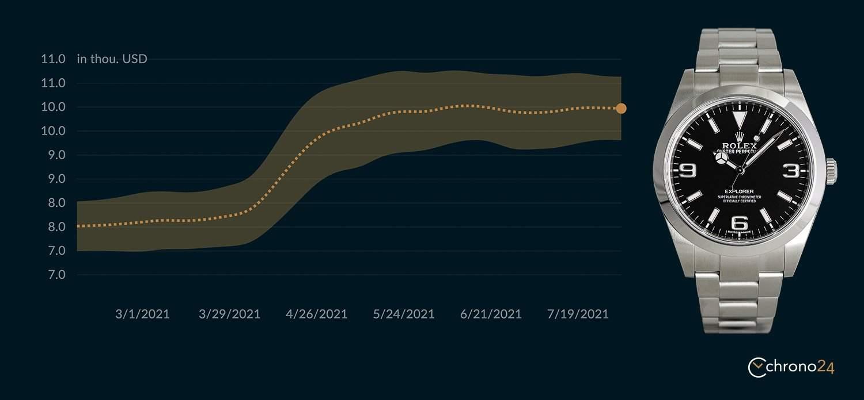 Financial performance of the Rolex Explorer ref. 214270