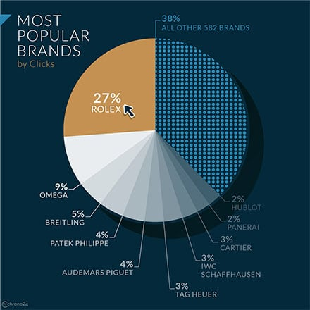 Popular Watch Brands from Around the World