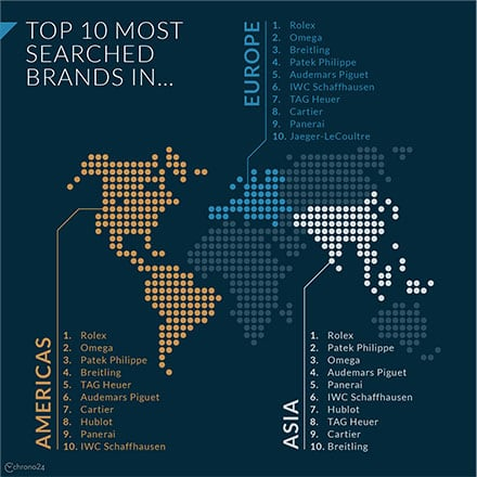 Top Brands on Chrono24