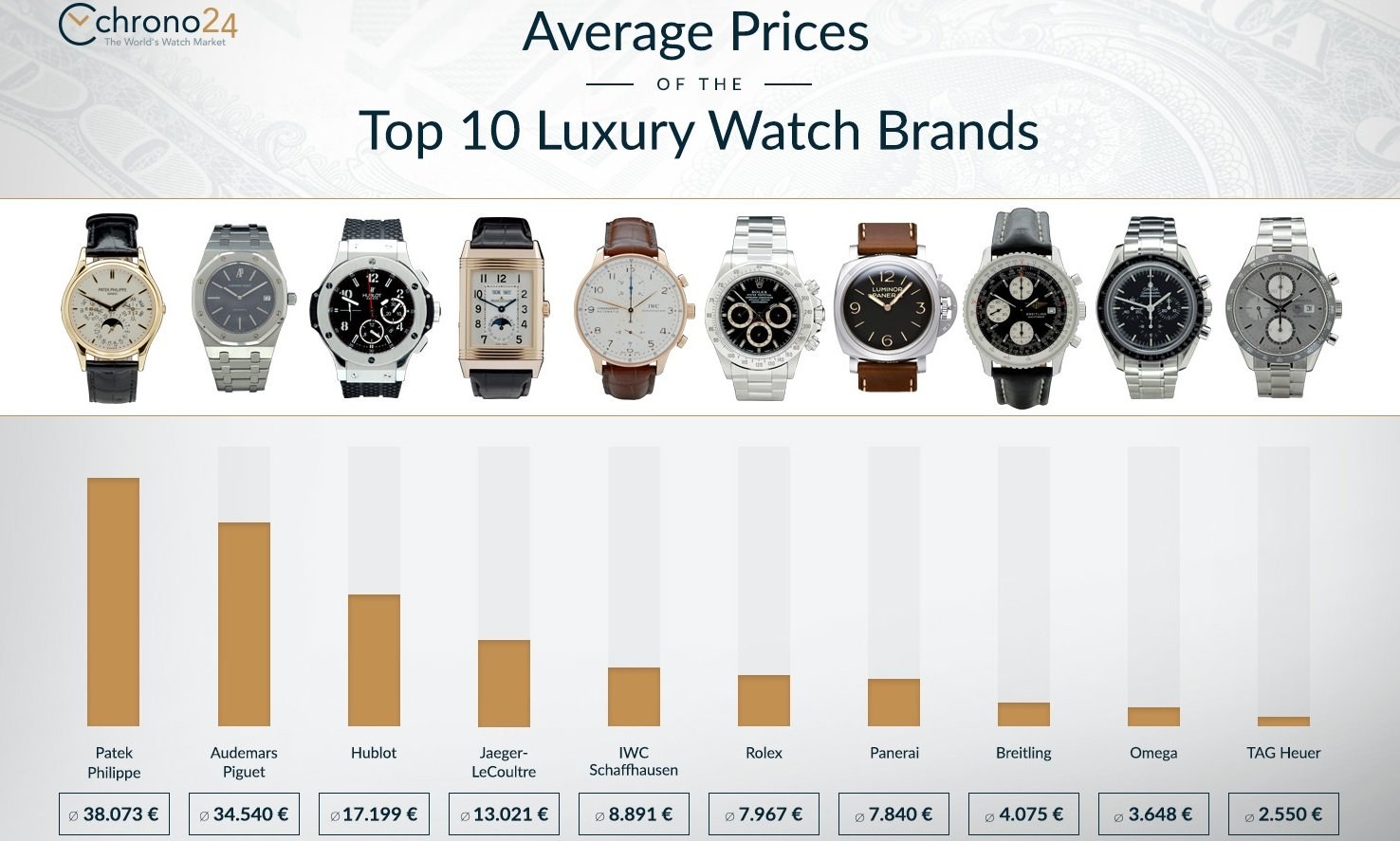 watches as investment average prices of the top 10 luxury