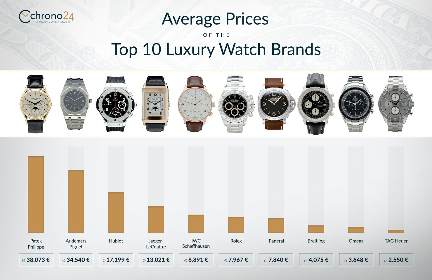 Watches as investment: average prices of the top 10 luxury ...